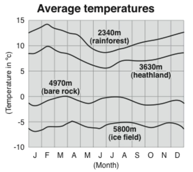 The average temperature chart for the different zones on Kilimanjaro