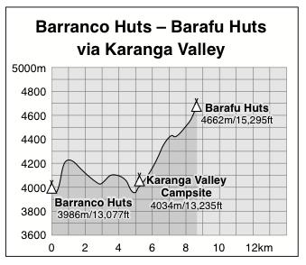 Barranco Huts to Barafu Huts