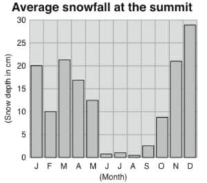 Graph showing average snowfall month by month at Uhuru Peak