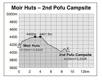 Moir Huts to Second Pofu Campsite