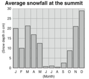 Chart of snowfall at the summit of Kilimanjaro